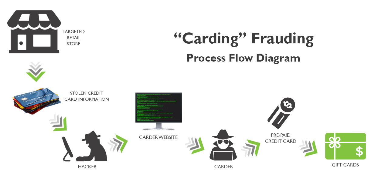 Carding Fraud and How to Prevent it